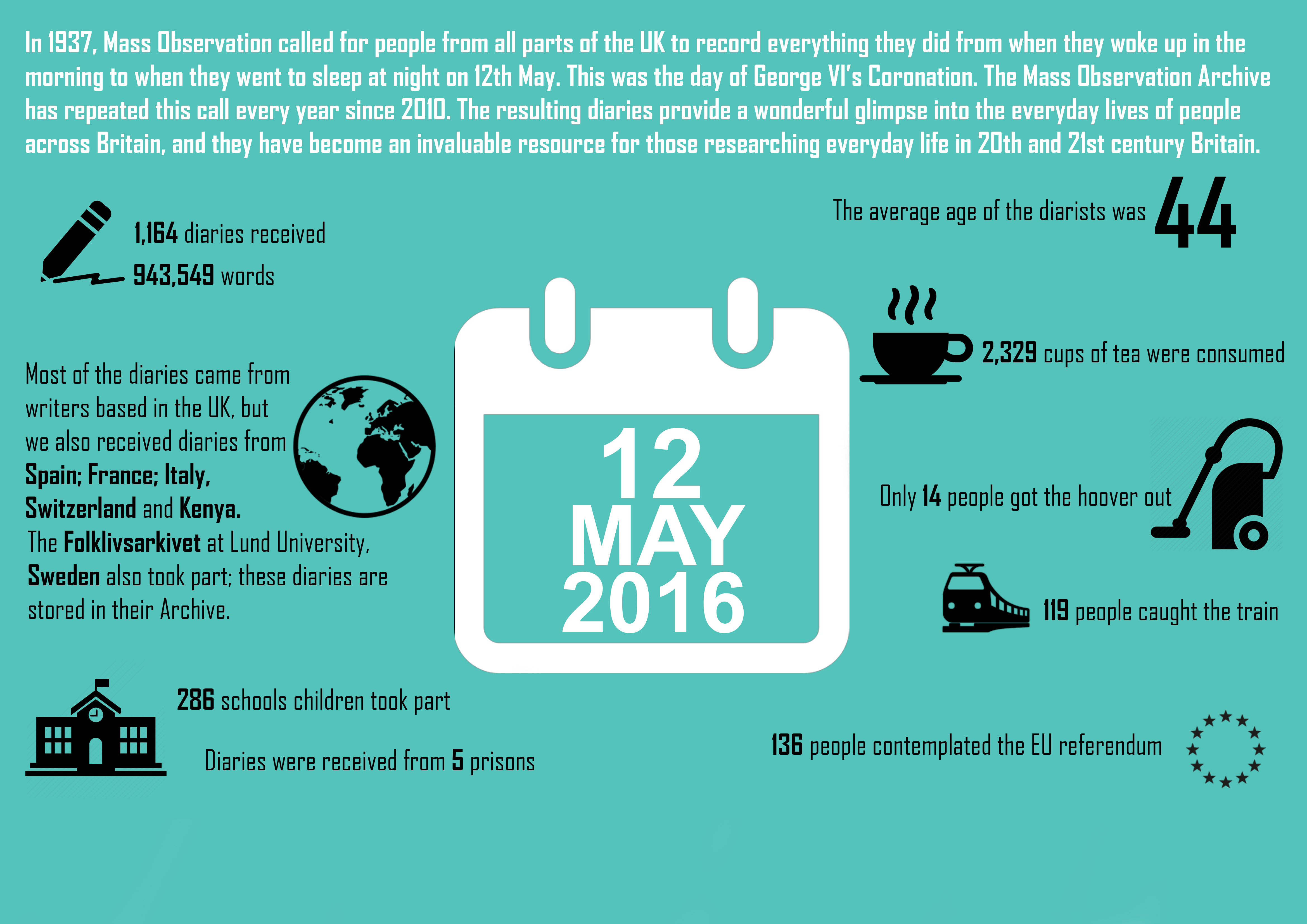 12th May 2016 inforgraphic